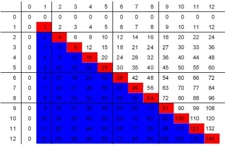 download Математика: Методические указания и