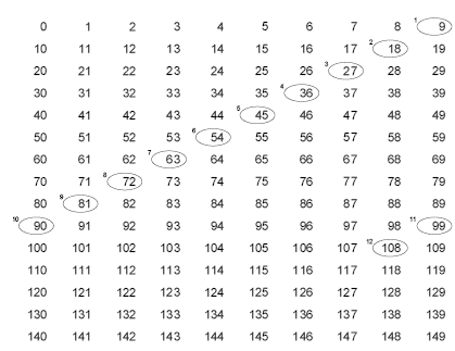 Number names worksheets times tables with answers free printable worksheets for pre school - Multiplication table answers ...